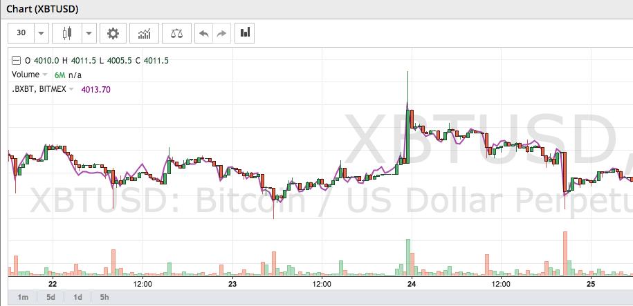 bitmex handel
