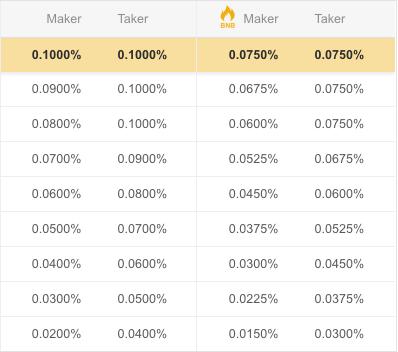 gebyrer for å kjøpe bitcoin hos Binance